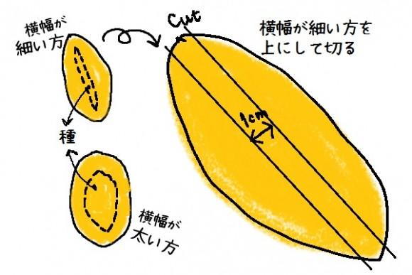 マンゴーの食べ方