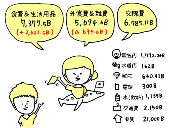 2016年7月の家計簿 タイ